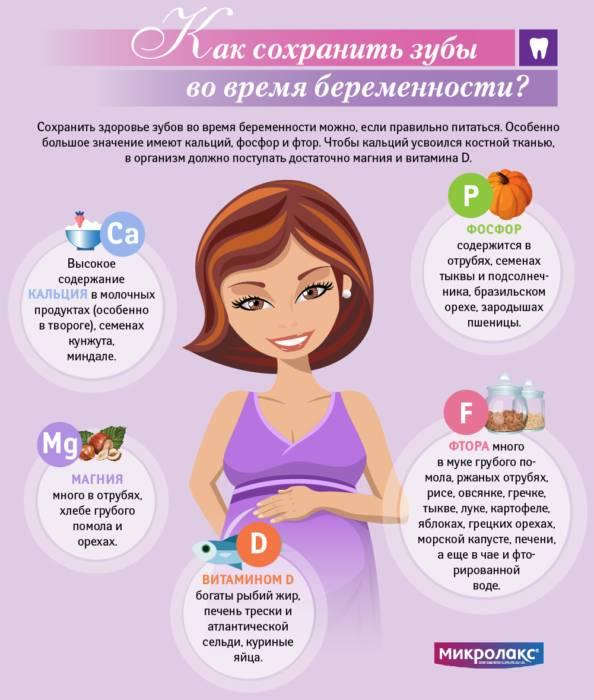 Инфографика. Как сохранить зубы во время беременности?